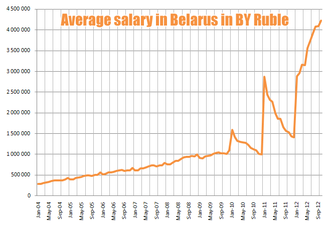 salary in Belarus BYR