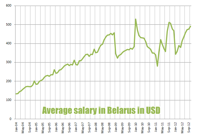 salary in Belarus USD